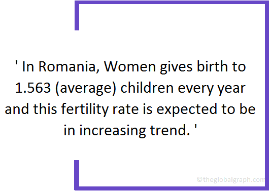 Romania Population | The Global Graph