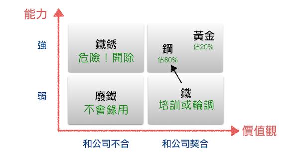 京東商城:能力價值體系表