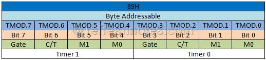 8051 TMOD Register