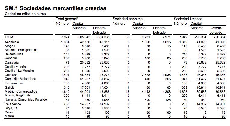 creación de empresas y sociedades mercantiles por comunidades