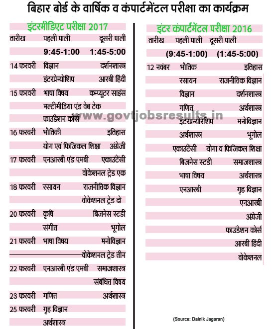 biahr board 12th time table 2017