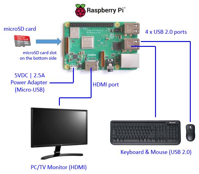 Raspberry Pi Hardware Installation - Robotics University