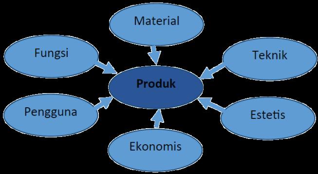 Faktorfaktor pertimbangan dalam perancangan produk