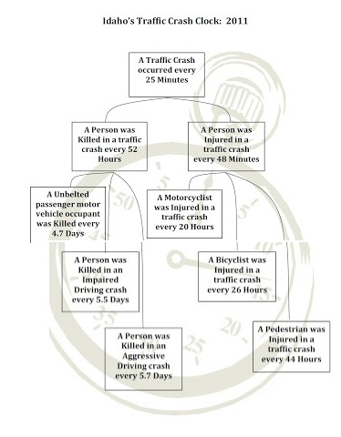 KMPO Blog: Idaho's Traffic Crash Clock 2011