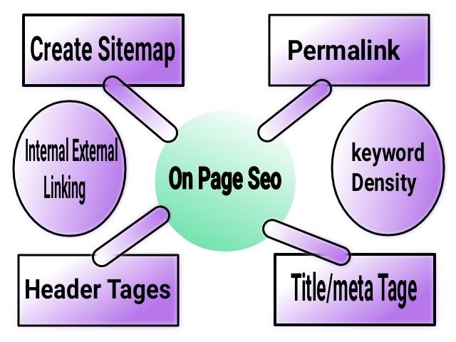 On Page Seo इसे हम अपनी website या blog के Page or Post लिखते time में करते है
