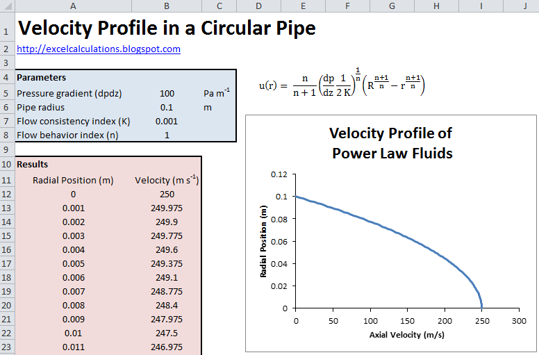Velocity Profile in a Circular Pipe | Excel Calculations