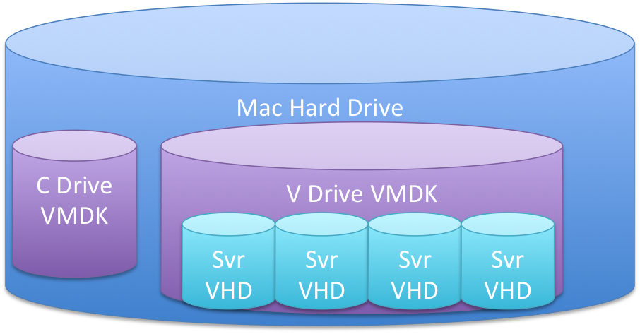 Reclaiming disk space in your Windows Server Hyper-V virtual
