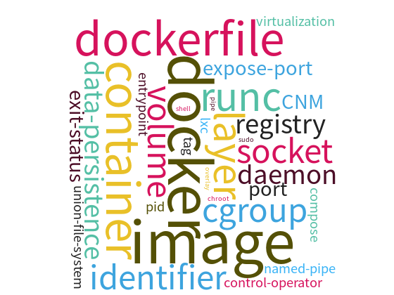 Docker Word Cloud