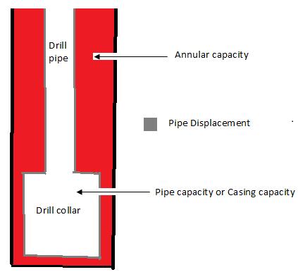 Drill string capacity
