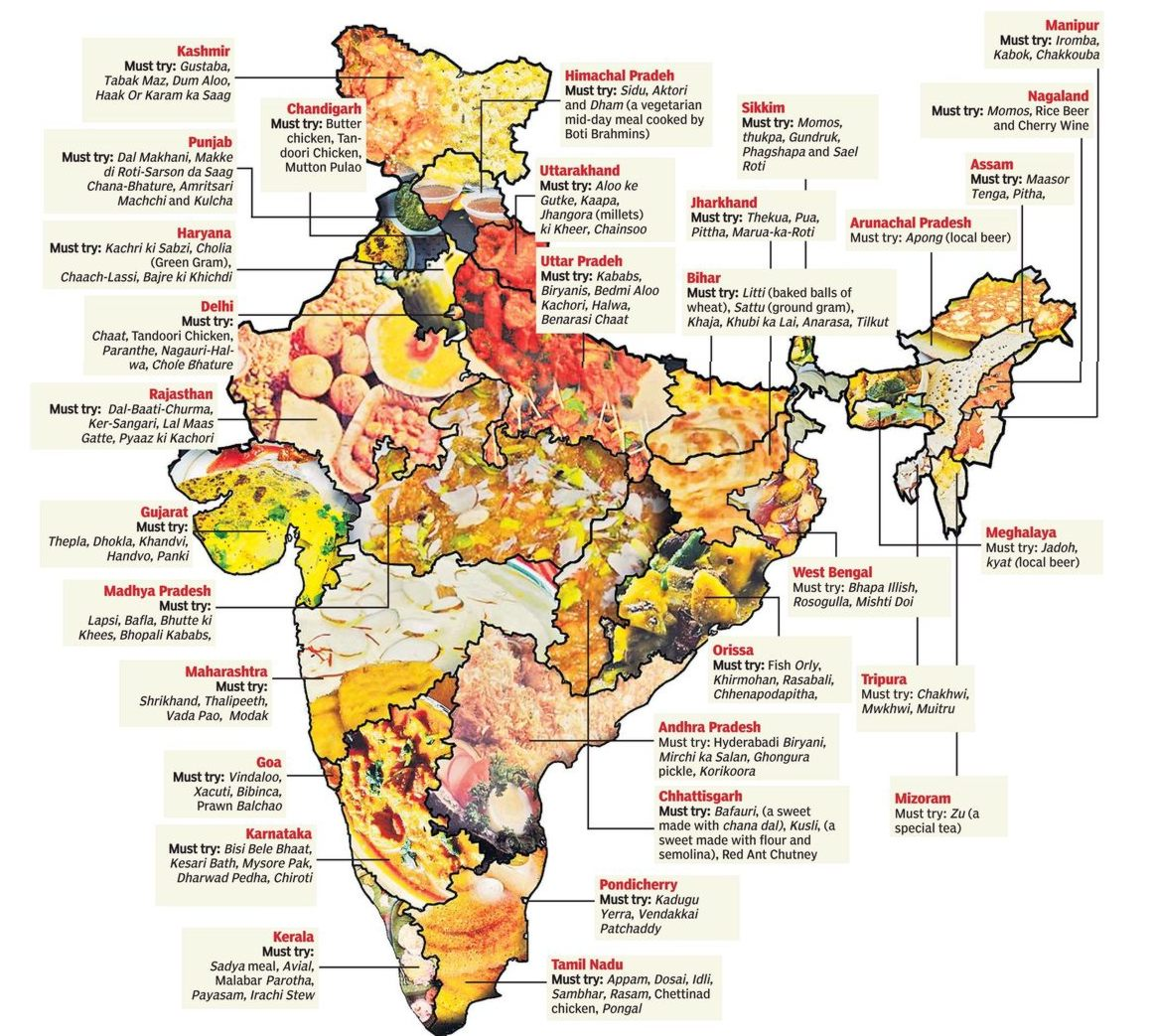List Of Staple Foods Of Indian States