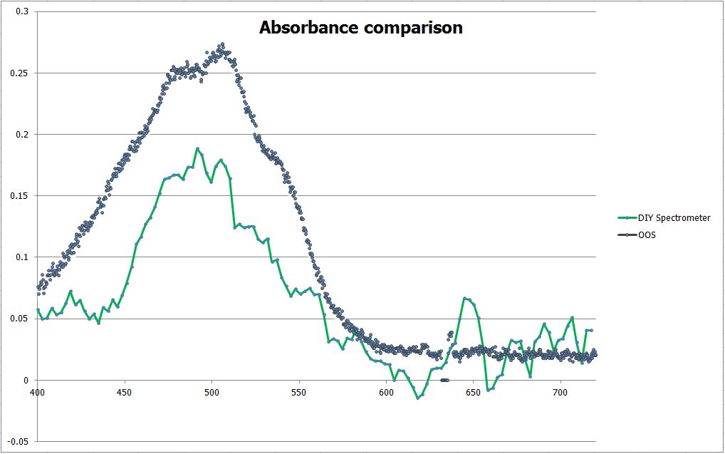 NZ Nano: Homemade Spectrometer/Spectrophotometer
