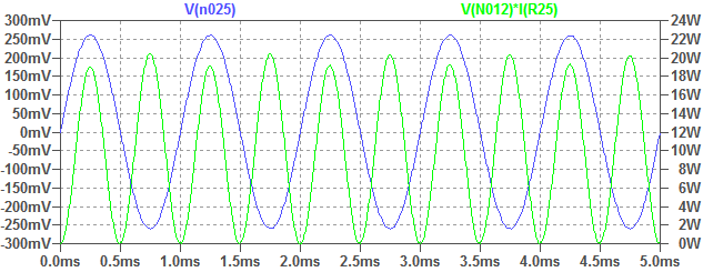 Simulation of amplifier output power