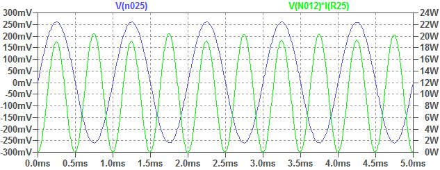 Simulare putere amplificator audio
