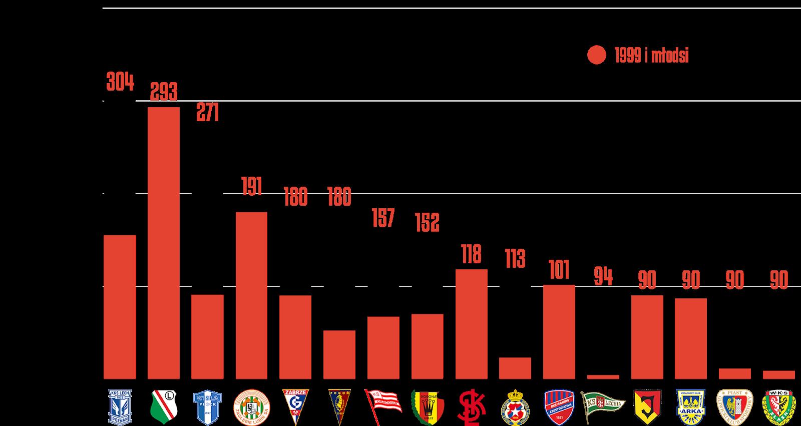 Klasyfikacja klubów pod względem rozegranych minut przez młodzieżowców w32.kolejce PKO Ekstraklasy<br><br>Źródło: Opracowanie własne na podstawie ekstrastats.pl<br><br>graf. Bartosz Urban