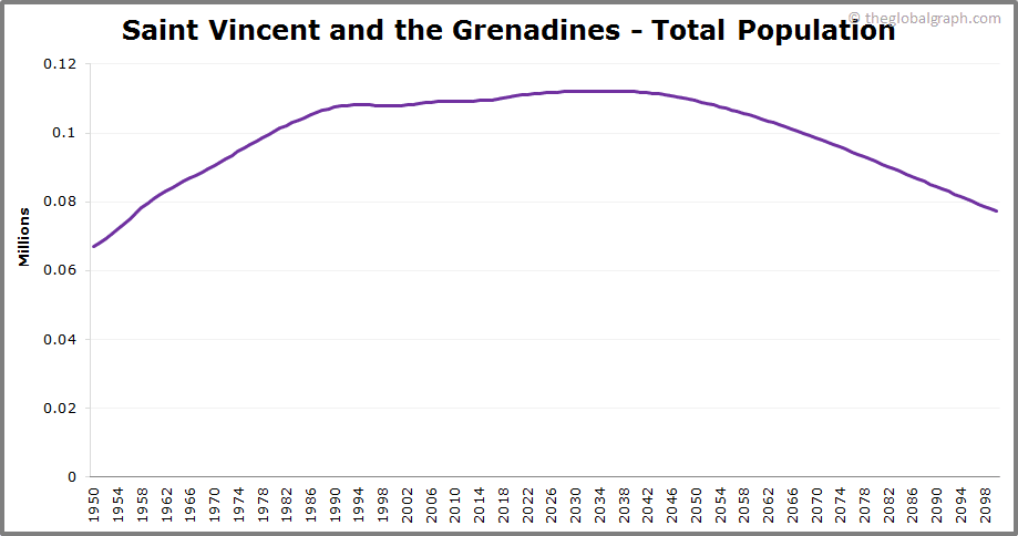 Saint Vincent and the Grenadines  Total Population Trend