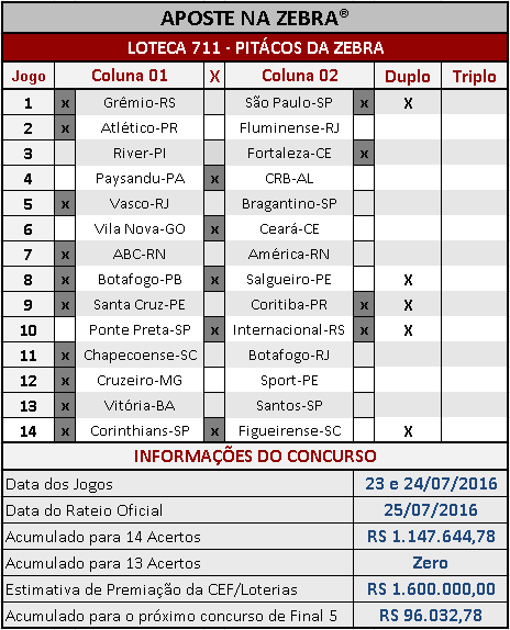 LOTECA 711 - PALPITES - PITÁCOS DA ZEBRA