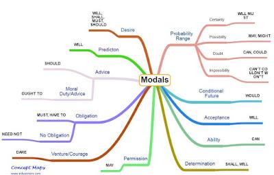 Belajar Bahasa Inggris Dasar (Modals)