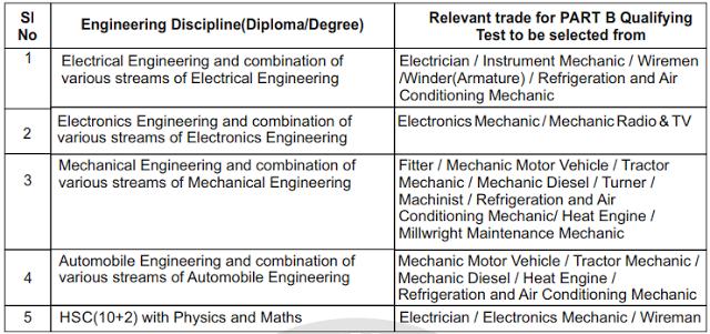 Railway Exam Pattern & Syllabus (Assistant Loco Pilot & Technicians)