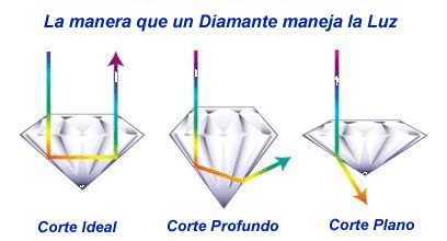 Resultado de imagen para talla del diamante