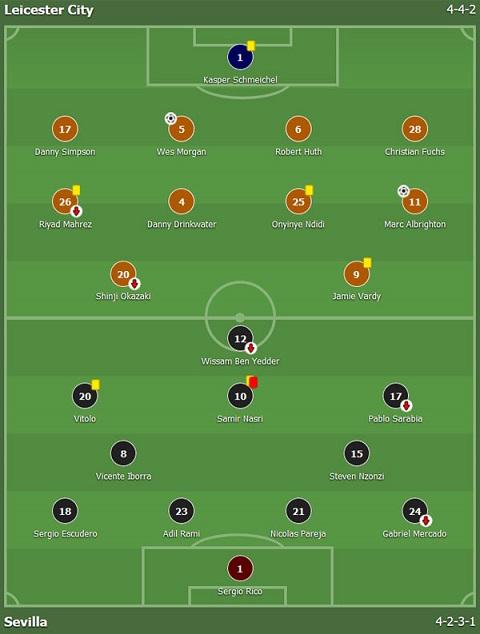 Đội hình ra sân và sơ đồ chiến thuật của chủ nhà Leicester City (chấm đỏ) và Sevilla (chấm đậm)