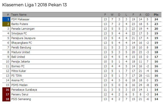 Klasemen Liga 1 2018 Pekan 13