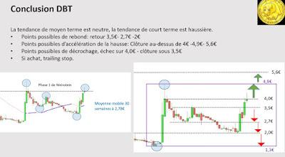 Analyse technique pour investir en bourse avec DBT [28/11/2017]
