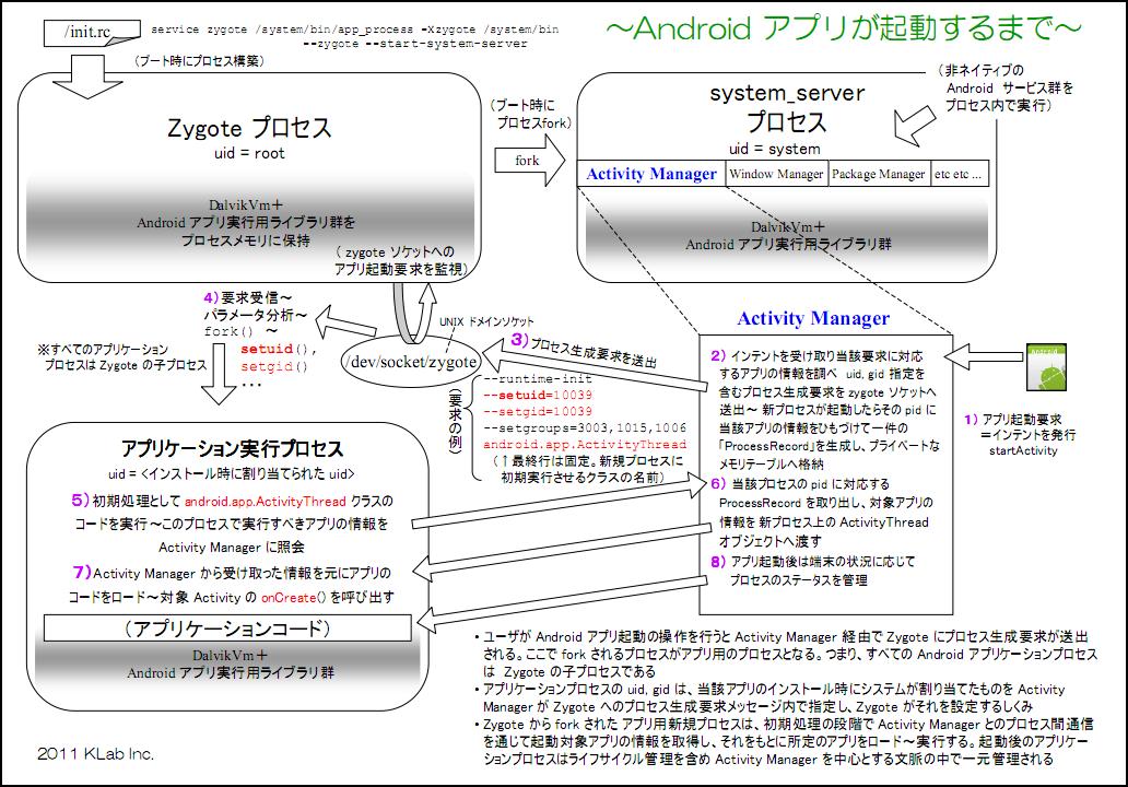 Mobile Study: Android アプリケーションが起動するまでの流れ