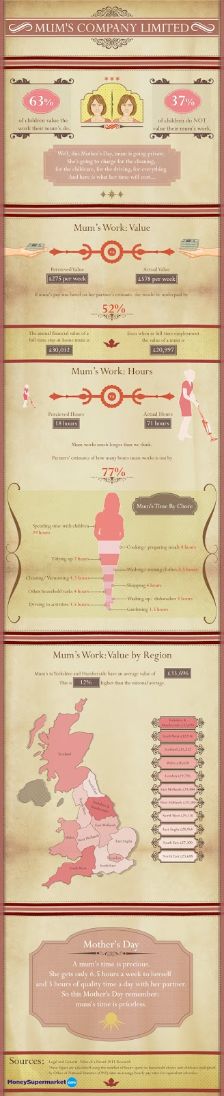 The Value of a Mum infographic moneysupermarket.com