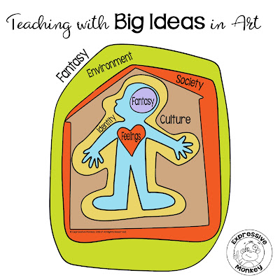 Organize your curriculum planning with big ideas and art lessons that teach about feelings, identity, society, culture, environment, and fantasy.