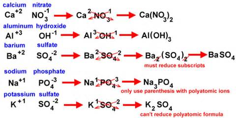 दैनिक जीवन में रसायन
