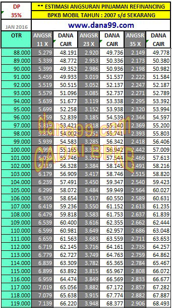 Simulasi Kredit 3b-2007-up-dp35-Buana Finance