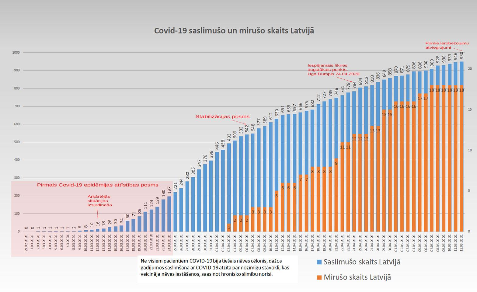 Grafiks ar Covid-19 saslimušo un mirušo skaitu valstī 12.5.2020.