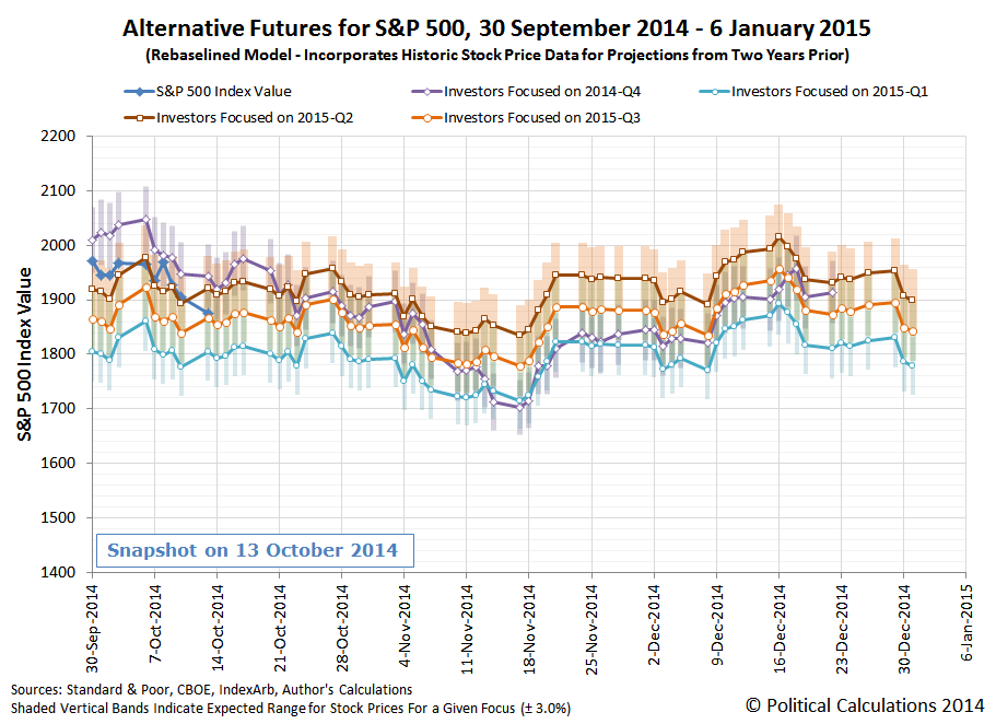 Alternative Futures for S&P 500, 30 September 2014 - 6 January 2015 (Rebaselined Model - Incorporates Historic Stock Price Data for Projections from Two Years Prior), Snapshot on 10 October 2014