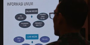 Hari Keempat Audit Situng KPU, Tim Relawan IT BPN Temukan 12.550 Kesalahan