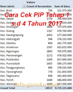 Cara Cek PIP Tahap 1 s.d 4 Tahun 2017