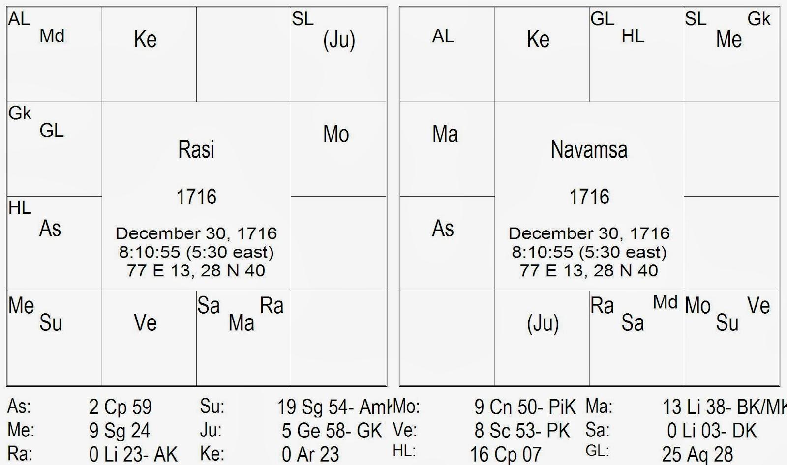 Hora Sarvam: Mars,Saturn,Rahu and Ukraine