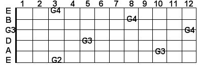 G guitar notes in scientific pitch notation
