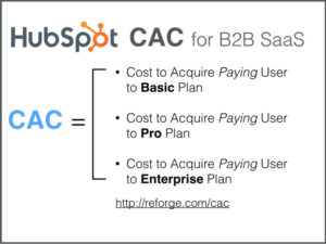 CAC for B2B SaaS