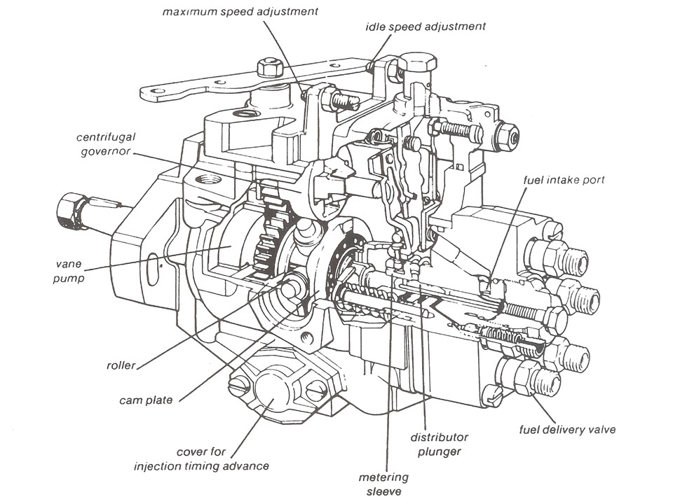 Breakdown Of 7 3 Idi Injector Pump Html Autos Post