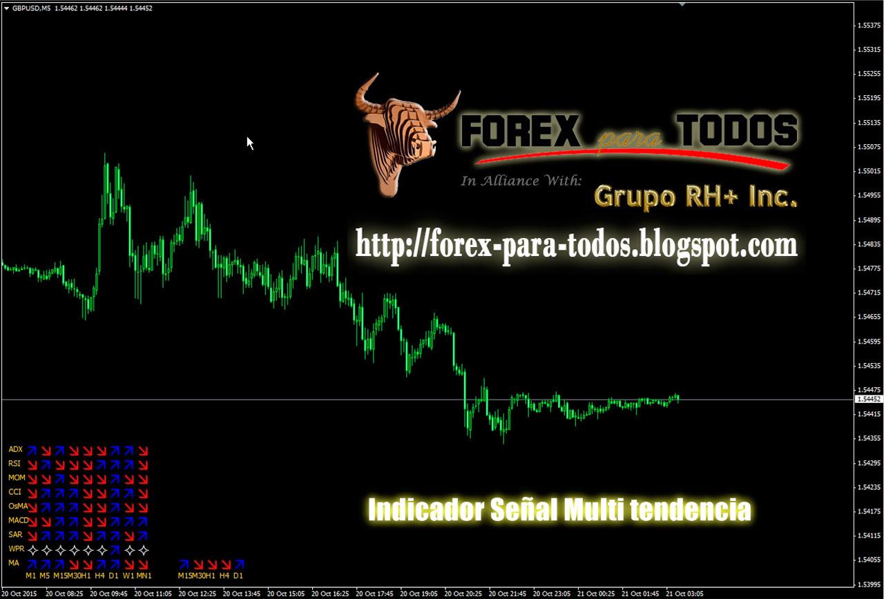 Ad indicator forex