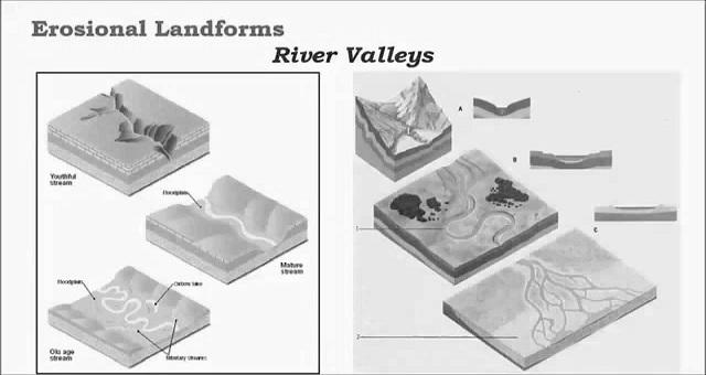 নদীর ক্ষয়কার্যের ফলে সৃষ্টি হওয়া বিভিন্ন ভূমিরূপগুলির বর্ণনা / fluvial erosional landforms
