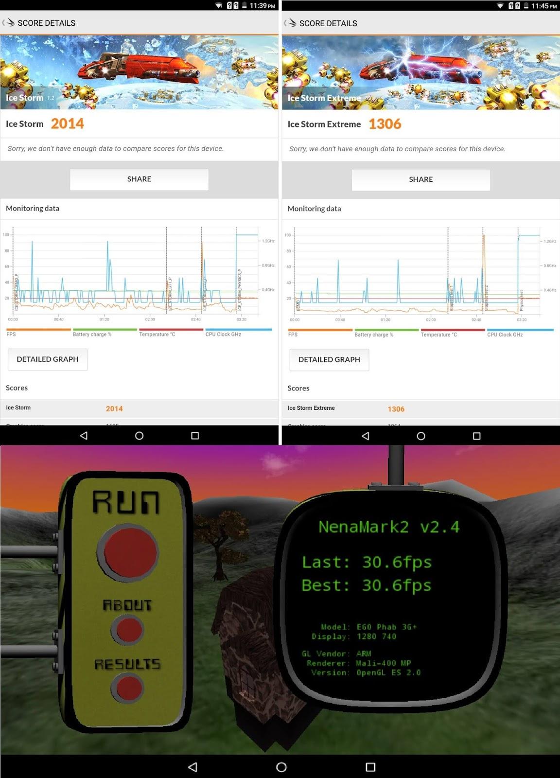 Benchmark - Torque EGO Phab 3G+