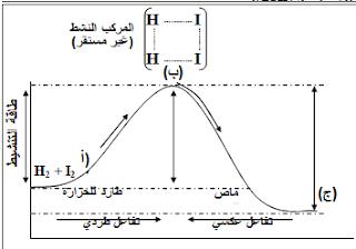 سرعة  التفاعلات الكيميائية و الاتزان الكيميائي - ملخص كمياء ثاني ثانوي اليمن الوحدة السابعة 1