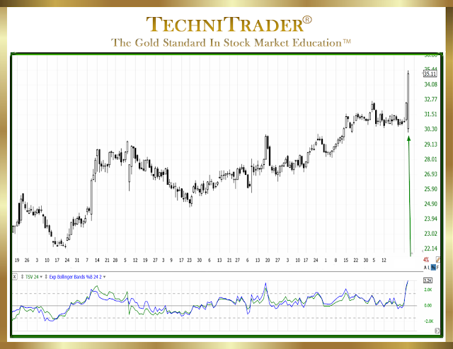 TC2000 chart bollinger bands improved - technitrader