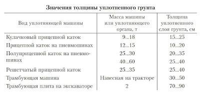Таблица значений уплотненного грунта