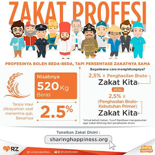 Image result for zakat profesi