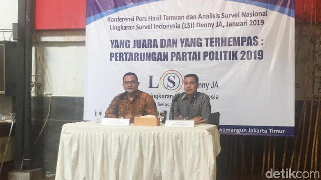 Survei LSI soal Pileg: PDIP Teratas, Gerindra-Golkar Berebut Posisi 2