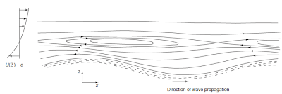 Figure Mean streamlines in the turbulent flow over waves according to the MT, in a frame of reference moving with the wave. The critical layer occurs at the height (Z) where the wave speed (C) equals the wind speed (U(Z)). Reproduced from Phillips OM (1966) The Dynamics of the Upper Ocean, figure 4.3. Cambridge, UK: Cambridge University Press, with permission from Cambridge University Press.