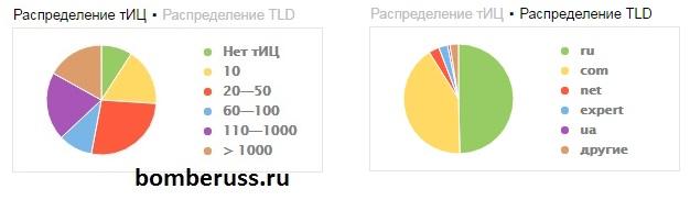 Распределение тИЦ и доменных зон