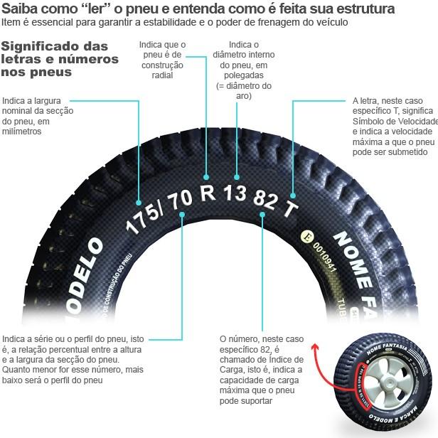 dicas para seu autom vel como escolher pneus para seu carro. Black Bedroom Furniture Sets. Home Design Ideas